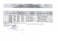 Протокол_2_ Областен кръг на Олимпиада по География и икономика 7 клас